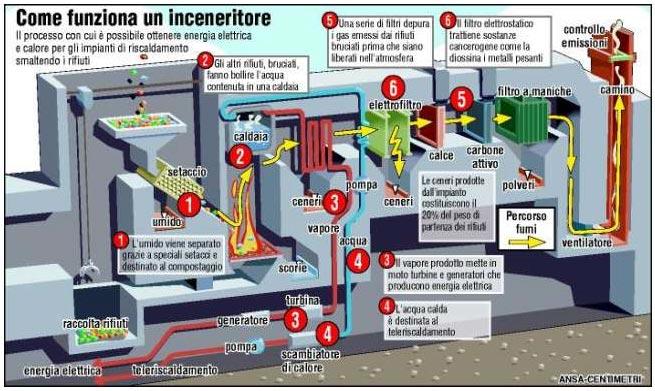 Brescia contro il termovalorizzatore - AgoraVox Italia